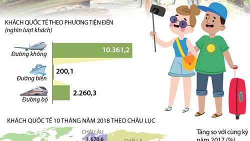 10 tháng năm 2018, khách quốc tế đến Việt Nam tăng 22,4%